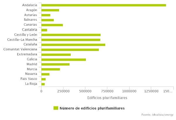 Autoconsumo compartido: 74% de las viviendas de España son válidas para instalar placas solares